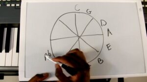 Lesson 9: The Circle of Fifths